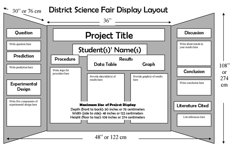 6th grade science fair research paper guidelines Science fair experiment guide sixth grade i have read the science fair you are required to site at least 5 sources of information for your research paper.